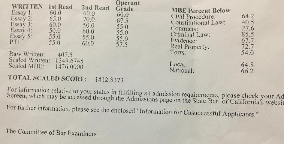 CA bar exam score 1412