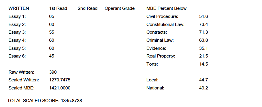 CA Bar Exam Score Report 1345
