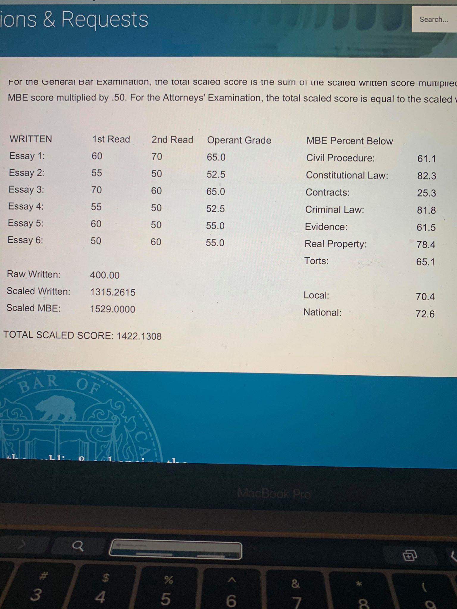 CA Bar Exam Score Report total score 1422